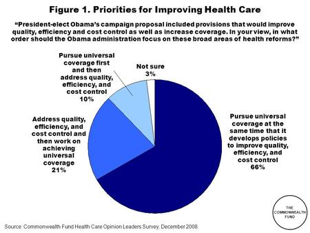 "THE COMMONWEALTH FUND Figure 1. Priorities for Improving Health Care Source: Commonwealth Fund Health Care Opinion Leaders Survey, December 2008. ""President-elect."