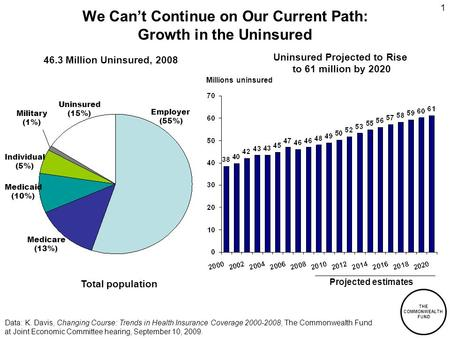 THE COMMONWEALTH FUND 1 We Can't Continue on Our Current Path: Growth in the Uninsured Data: K. Davis, Changing Course: Trends in Health Insurance Coverage.