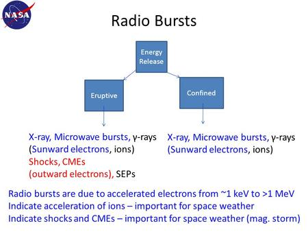 Radio Bursts Energy Release Eruptive Confined X-ray, Microwave bursts, γ-rays (Sunward electrons, ions) X-ray, Microwave bursts, γ-rays (Sunward electrons,