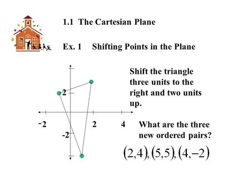 1.1 The Cartesian Plane Ex. 1 Shifting Points in the Plane 2 2 2 4 -2 Shift the triangle three units to the right and two units up. What are the three.