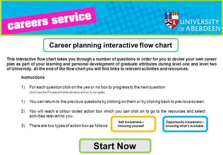 This interactive flow chart takes you through a number of questions in order for you to devise your own career plan as part of your learning and personal.