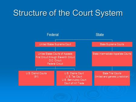 "Structure of the Court System Federal Courts  What kinds of cases can a federal court hear?  The court must have jurisdiction: ""The power, right, and."