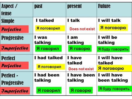 Aspect / tense pastpresentFuture Simple I talkedI talkI will talk Progressive I was talking I am talking I will be talking Perfect I had talkedI have talked.