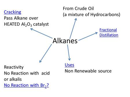 Alkanes From Crude Oil (a mixture of Hydrocarbons) Fractional Distillation Uses Non Renewable source Reactivity No Reaction with acid or alkalis No Reaction.