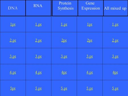 DNA RNA Protein Synthesis Gene Expression All mixed up 1pt 1 pt 1 pt