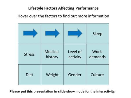 Lifestyle Factors Affecting Performance Hover over the factors to find out more information Medical history Work demands Stress Sleep Please put this presentation.