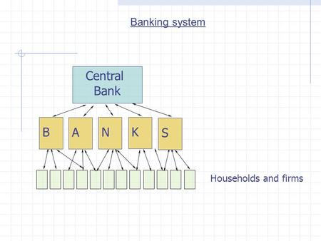 Banking system B S K N A Central Bank Households and firms.