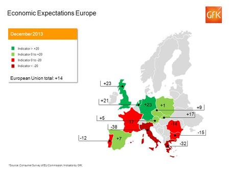 +21 Economic Expectations Europe December 2013 Indicator > +20 Indicator 0 to +20 Indicator 0 to -20 Indicator < -20 European Union total: +14 Indicator.