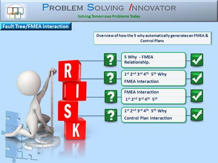 P roblem S olving I nnovator Solving Tomorrows Problems Today Overview of how the 5 why automatically generates an FMEA & Control Plans 5 Why - FMEA Relationship.