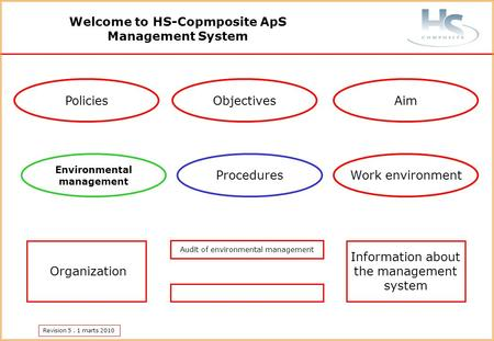 Revision 5. 1 marts 2010 ObjectivesPolicies Environmental management Aim Organization Information about the management system Welcome to HS-Copmposite.
