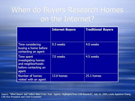 When do Buyers Research Homes on the Internet? Internet BuyersTraditional Buyers Time considering buying a home before contacting an agent 9.3 weeks4.0.