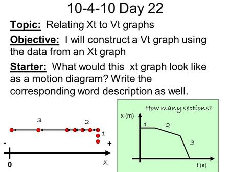 10-4-10 Day 22 Topic: Relating Xt to Vt graphs Objective: I will construct a Vt graph using the data from an Xt graph Starter: What would this xt graph.