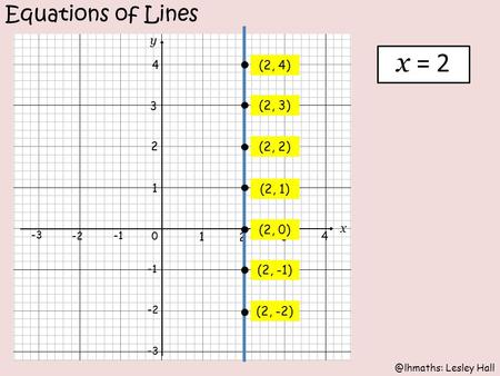 @lhmaths: Lesley Hall Equations of Lines (2, -2) (2, -1) (2, 0) (2, 1) (2, 2) (2, 3) (2, 4) x = 2.