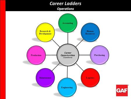 Career Opportunities (Operations) Research & Development