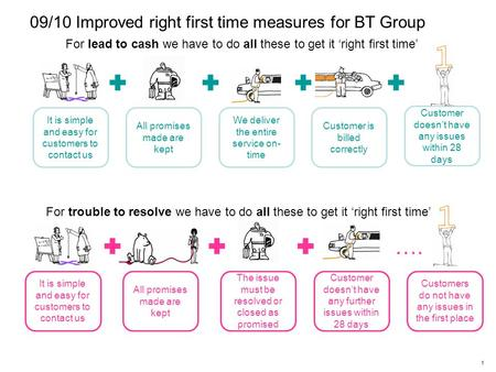 1 09/10 Improved right first time measures for BT Group For lead to cash we have to do all these to get it 'right first time' We deliver the entire service.