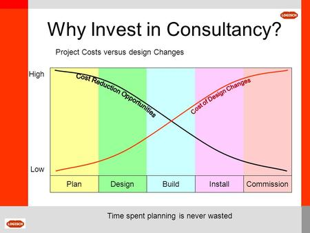 DesignBuildInstallCommissionPlan Project Costs versus design Changes Low High Time spent planning is never wasted Why Invest in Consultancy?