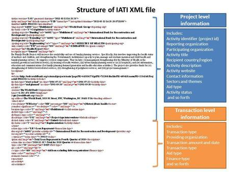 Project level information Structure of IATI XML file Includes: Activity identifier (project id) Reporting organization Participating organization Activity.