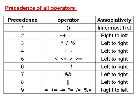 Precedence of all operators: AssociativelyoperatorPrecedence Innermost first()1 Right to left++ -- !2 Left to right* / %3 Left to right+ -4 Left to right.