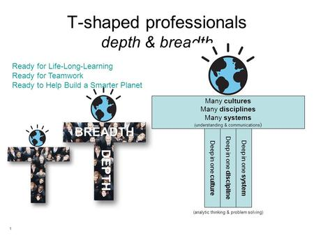 1 T-shaped professionals depth & breadth BREADTH DEPTH Ready for Life-Long-Learning Ready for Teamwork Ready to Help Build a Smarter Planet (analytic thinking.