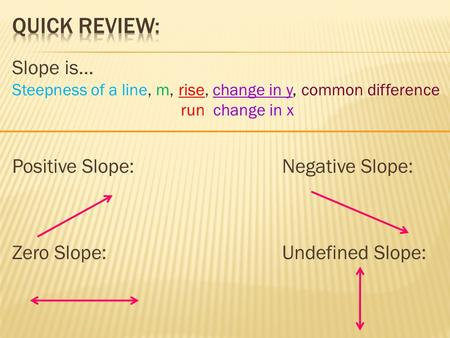 Quick Review: Slope is… Positive Slope: Negative Slope: