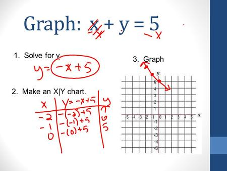 Graph: x + y = 5 1. Solve for y. 2. Make an X|Y chart. 3. Graph.