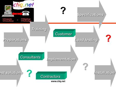 Www.ctiq.net Preparations TrainingSpecificationsImplementation Installation Test solutions Load testing Customer Consultants Contractors ? ? ? ?