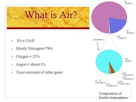What is Air? It's a GAS! Mostly Nitrogen= 78% Oxygen = 21% Argon = about 1% Trace amounts of other gases Composition of Earth's Atmosphere.