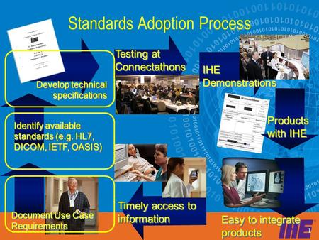 1 Standards Adoption Process Testing at Connectathons IHE Demonstrations Products with IHE Timely access to information Document Use Case Requirements.