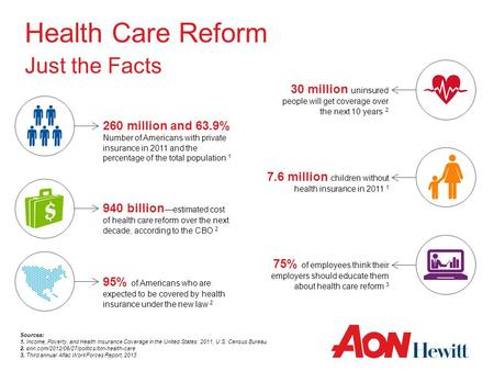 Health Care Reform Just the Facts Sources: 1. Income, Poverty, and Health Insurance Coverage in the United States: 2011, U.S. Census Bureau 2. cnn.com/2012/06/27/politics/btn-health-care.