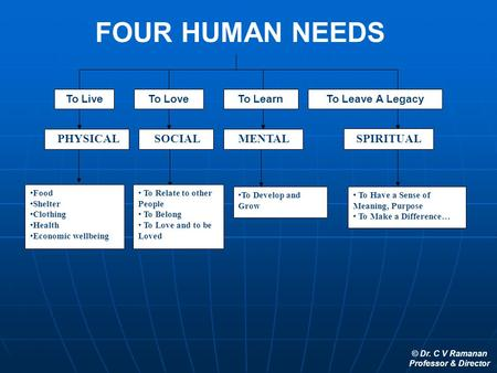 © Dr. C V Ramanan Professor & Director FOUR HUMAN NEEDS To LiveTo LoveTo LearnTo Leave A Legacy PHYSICAL SOCIAL MENTAL SPIRITUAL Food Shelter Clothing.