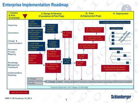 DRM P-CM Roadmap V5_MCS 1 19. Change Control: Rolling updates for Taxonomy, Adjusting Training, Technology, DRM Process, Facilities 5. Design Change Controls.
