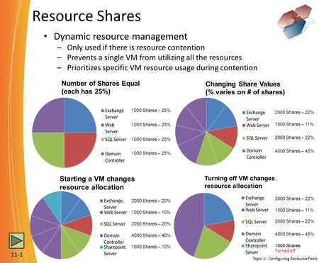 Resource Shares Dynamic resource management