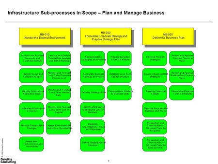 1 © 1999 Deloitte Consulting Infrastructure Sub-processes In Scope – Plan and Manage Business.