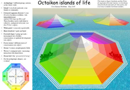 Octaikon islands of life Archipelago = different groups, nations or the whole world. Island = you (body and soul), your family or community. Coloured segments.