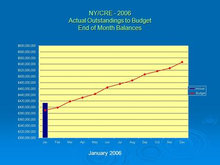NY/CRE - 2006 Actual Outstandings to Budget End of Month Balances January 2006.