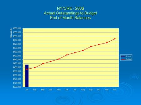 NY/CRE - 2006 Actual Outstandings to Budget End of Month Balances.