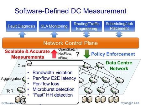 Software-Defined DC Measurement ToR Data Centre Network Aggregation Core Network Control Plane Policy Enforcement Scalable & Accurate Measurements Fault.