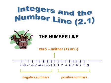THE NUMBER LINE 0123456789-9-8-7-6-5-4-3-2 zero – neither (+) or (-) negative numberspositive numbers.
