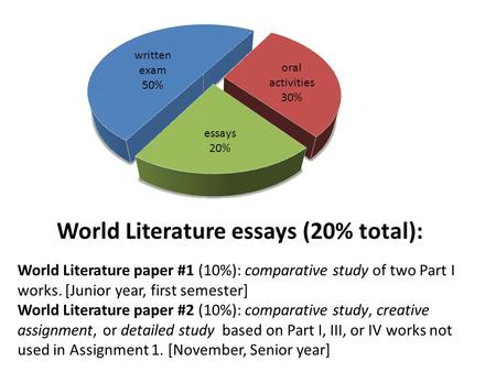 World Literature essays (20% total): World Literature paper #1 (10%): comparative study of two Part I works. [Junior year, first semester] World Literature.