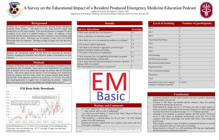 A Survey on the Educational Impact of a Resident Produced Emergency Medicine Education Podcast Stephen M Carroll, DO, Robert E Thaxton, MD Department of.