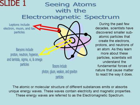 During the past few decades, scientists have discovered smaller sub- atomic particles that create the electrons, protons, and neutrons of an atom. As they.