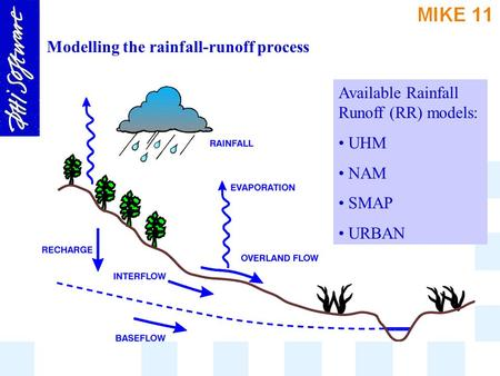 Modelling the rainfall-runoff process