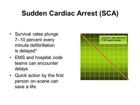 Sudden Cardiac Arrest (SCA) Survival rates plunge 7–10 percent every minute defibrillation is delayed* EMS and hospital code teams can encounter delays.