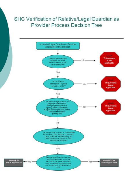 SHC Verification of Relative/Legal Guardian as Provider Process Decision Tree No STOP! This process is not applicable. Does the Relative/Legal Guardian.