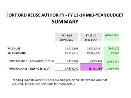 FORT ORD REUSE AUTHORITY - FY 13-14 MID-YEAR BUDGET SUMMARY FY 13-14 VARIANCES APPROVED MID-YEAR REVENUES 22,726,868 22,031,948 (694,920) EXPENDITURES.