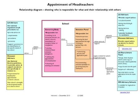 Appointment of Headteachers Relationship diagram – showing who is responsible for what and their relationship with others Diocesan Advisers Use National.