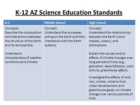K-12 AZ Science Education Standards K-5Middle SchoolHigh School Concepts: Describe the composition and interactions between the structure of the Earth.