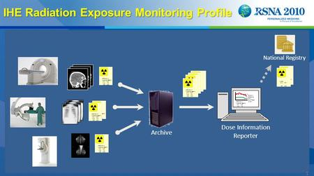 1 IHE Radiation Exposure Monitoring Profile some text: # Numerical Details 12.2 14.5 11.8 7.6 9.5 10.9 National Registry Archive Dose Information Reporter.