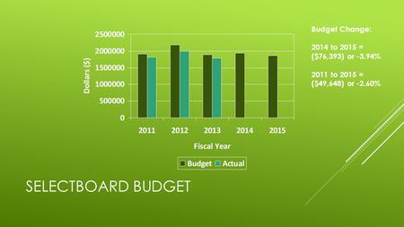SELECTBOARD BUDGET Budget Change: 2014 to 2015 = ($76,393) or -3.94% 2011 to 2015 = ($49,648) or -2.60%