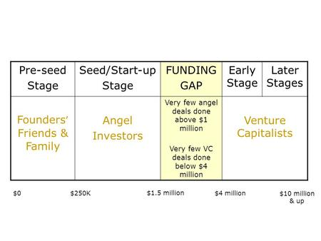 Founders' Friends & Family Angel Investors Venture Capitalists